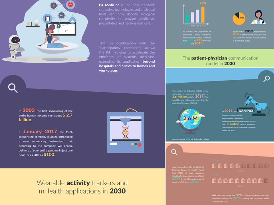 Preview of Health Infographic - Top 8 digital transformation trends in the Healthcare Industry